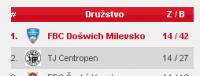 Odkaz na statistiky na stránkách ČESKÝ FLORBAL